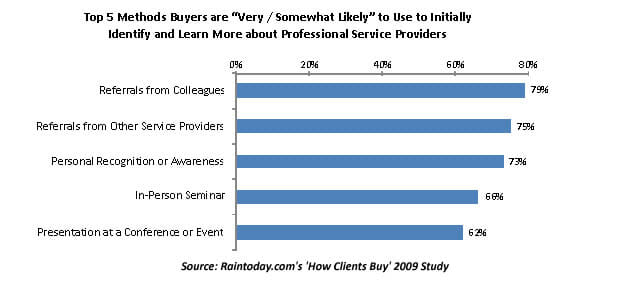Top 5 sources of information on new services providers