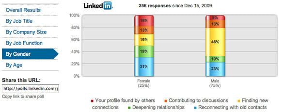 Linkedin Business Development Poll results by gender