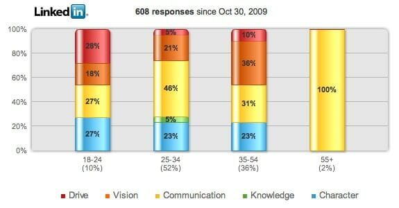 Leadership poll: 25-34s worry more about communication