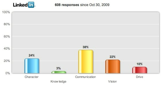Overall Results: Communication rated most important factor in leadership